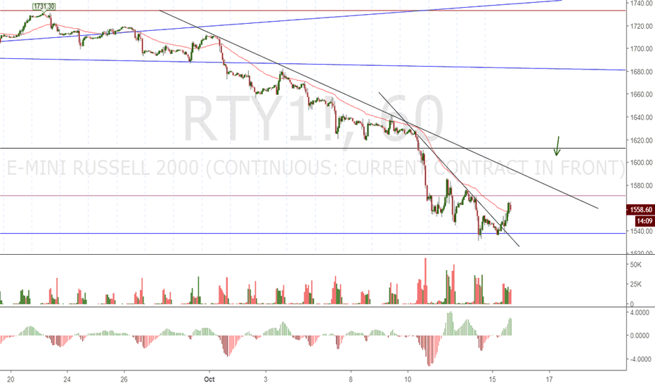 RTY1!: RTY Russell 2000 Futures Long