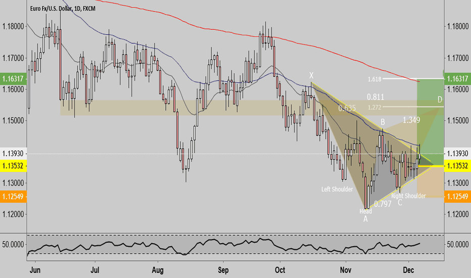 EURUSD: Eur/Usd Long Swing Trade