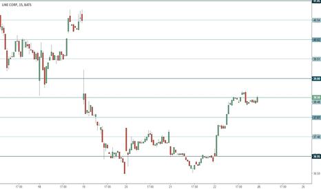 LN: Line trading range