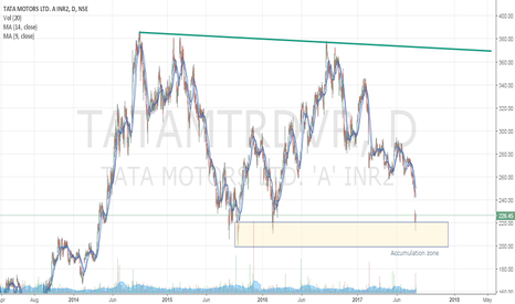 TATAMTRDVR: Buy Tata motor dvr for long term