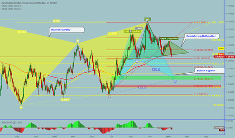 AUDNZD: AUDNZD: Completed bearish Head&Shoulder, sell opportunity