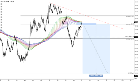 XAUUSD: Gold bugs shot in the head