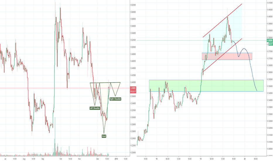 XRPUSD: XRP Ripple, making an H&S to form a big inverse H&S
