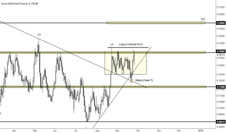 EURGBP: EURGBP - Long ideas