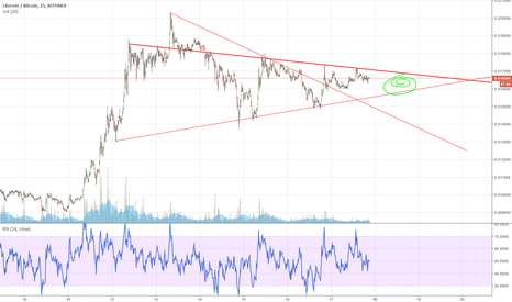 LTCBTC: triangle on LTC