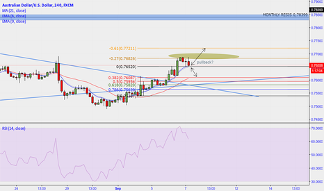 AUDUSD: AUD/USD possible long