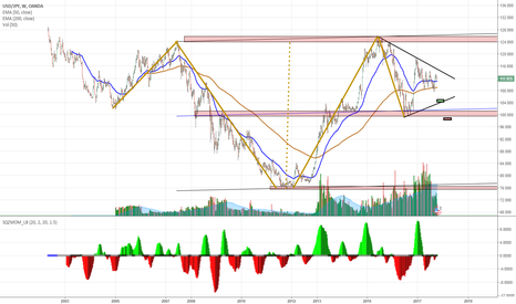 USDJPY: Friends I am quietly waiting for the low