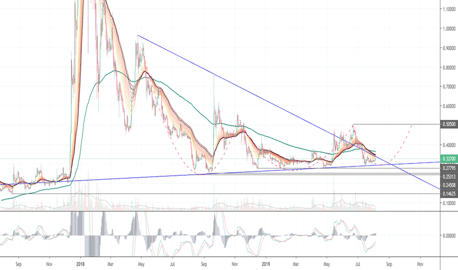 XRPUSD - Ripple Price Chart — TradingView