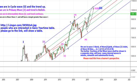Yet another GANN PRICE & TIME SQUARE is around here  for NSE