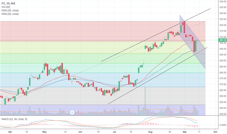 ITC: ITC LTD_TREND ANALYSIS