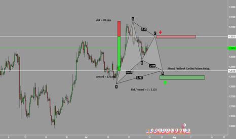 GBPUSD: GBP/USD Gartley Pattern