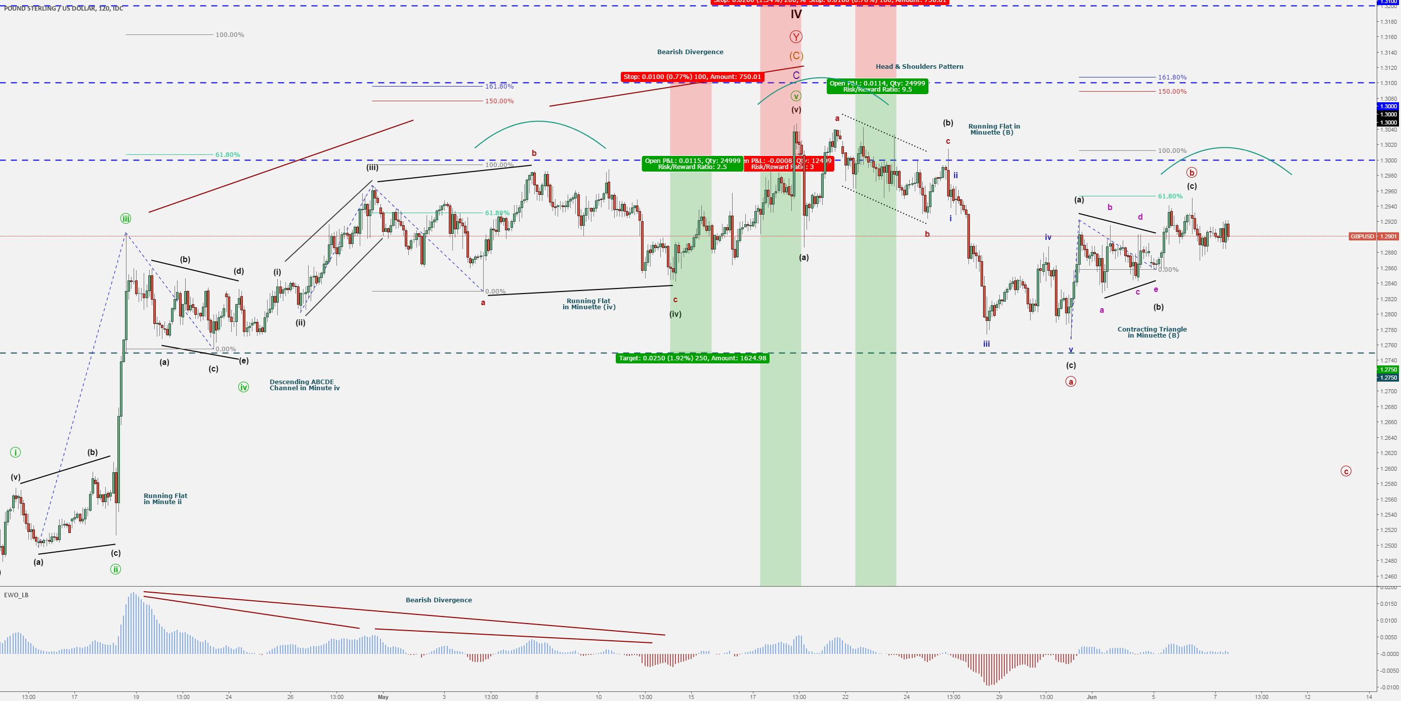 Pound/Dollar-GBP/USD – UK Elections – Elliott Wave Cycle