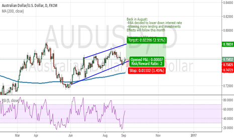 AUDUSD: Possible Setup for the AUDUSD