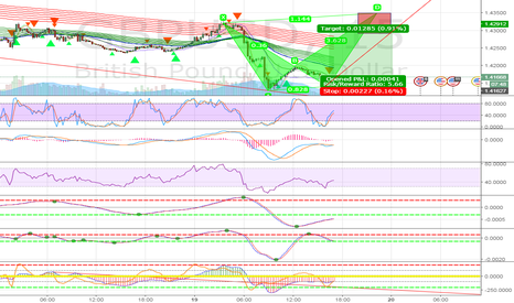 GBPUSD: Potential Bearish ALT Bat Pattern on GBPUSD