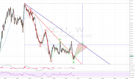 ZC1!: CBOT Wheat - potential bounce