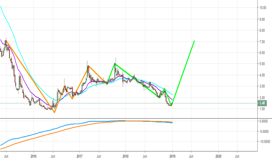 OIBR4: OIBR4, início da subida de 100%?