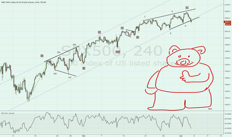 SPX500: Bears coming out of hibernation - Double zig zag count SPX500