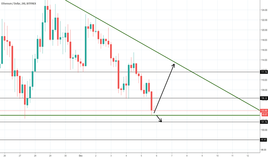 ETHUSD: ETHUSD at support
