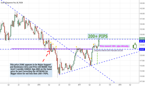 EURJPY: Eur.jpy  Achieved 200+ pips