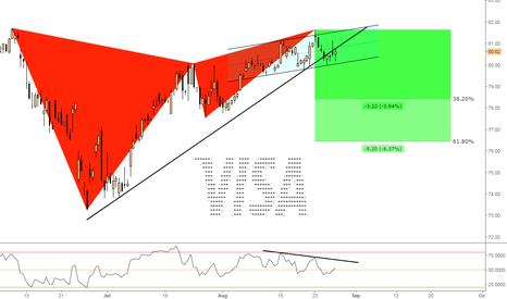 V: (4h) Bearish Structure Breakout @ Gartley