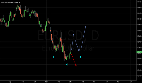 EURUSD: End of downtrend?