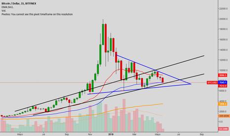 BTCUSD: La tendencia de Bitcoin