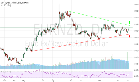 EURNZD: EURNZD Coming To A 10 Month End