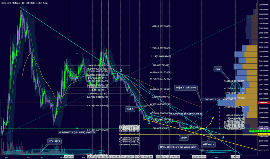 OMGBTC: OMG, where are the volumes? Jan 20 fractal, next one is in APRIL