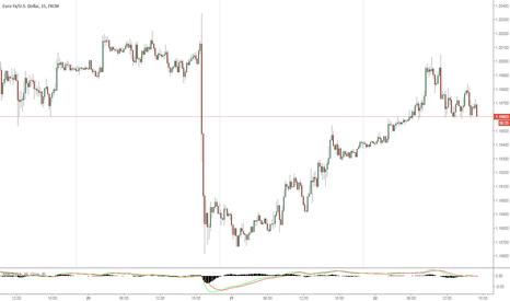 EURUSD: Euro Is Heading Down