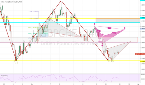 GBPCHF: #GBPCHF (H4) Bear Cypher at double bottom
