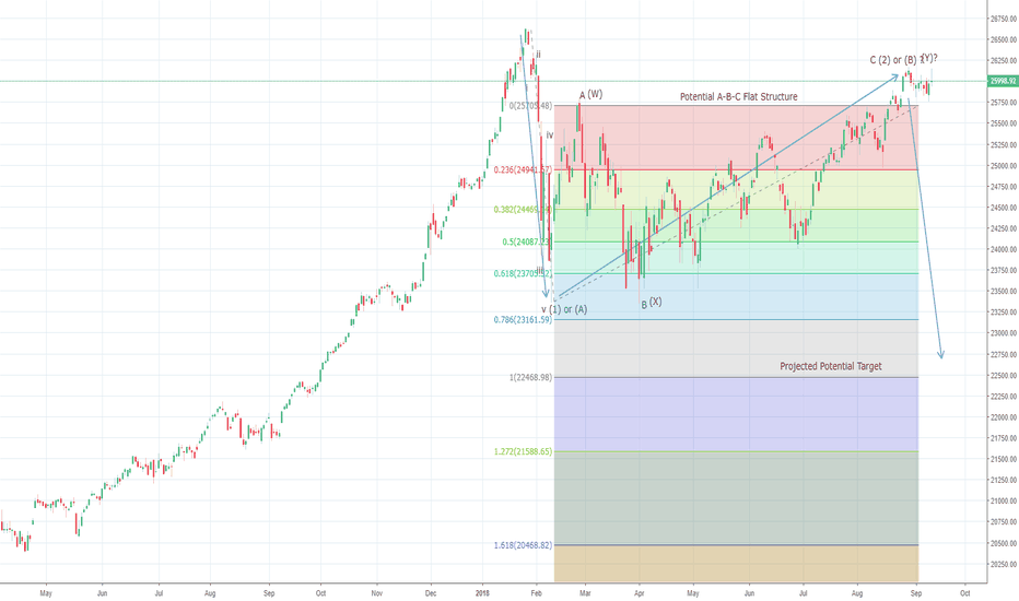 DJI: Dow Jones potential op in place at 26150 levels ?