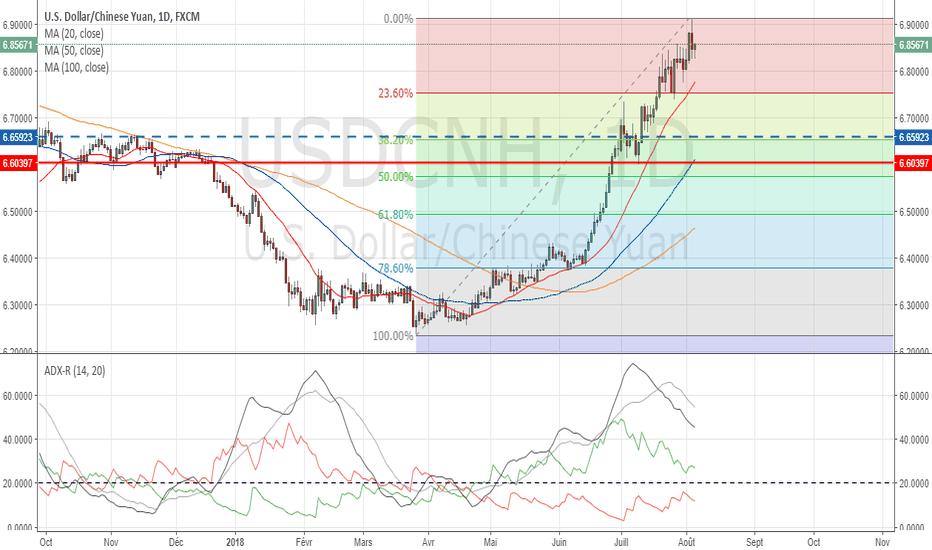 USDCNH: Le Yuan dans une spirale baissière.