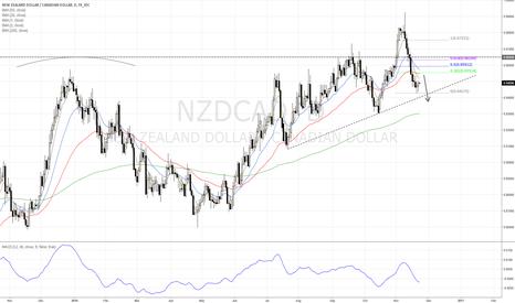 NZDCAD: NZD/CAD Short on pullback