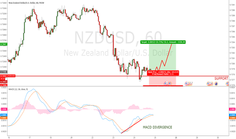 NZDUSD: NZD/USD Long - MACD Divergence on Support
