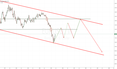 EURUSD: long term what I see