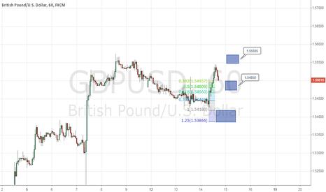 GBPUSD: GBPUSD Looking For Long Setup