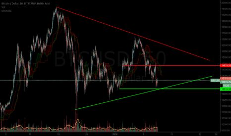 BTCUSD: Don't let tradingview celebraties cloud your view BTC/USD