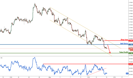 NZDUSD: NZDUSD has broken major support, prepare to sell