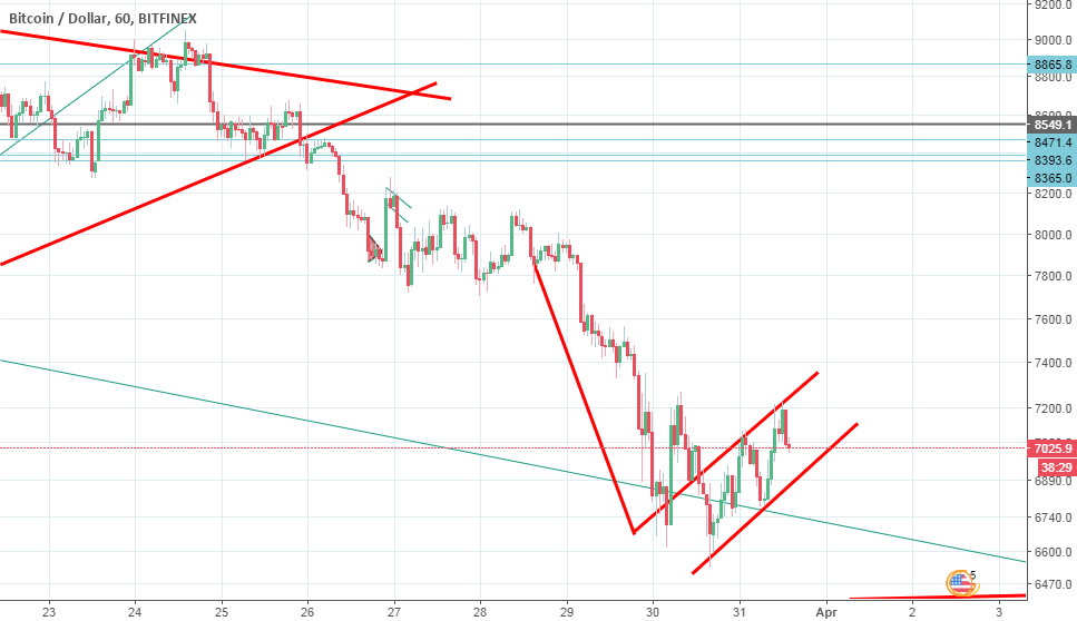 BTCUSD worse is comming.
