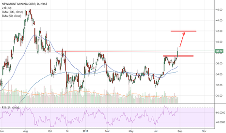 Ideas And Forecasts On Newmont Mining Corp Tradingview