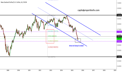 NZDUSD: NZDUSD possible channel support