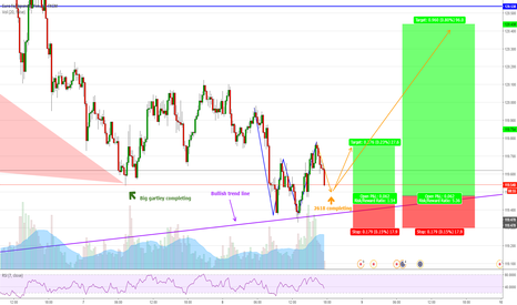 EURJPY: EURJPY (15min) Long opportunity with 2618 & gartley