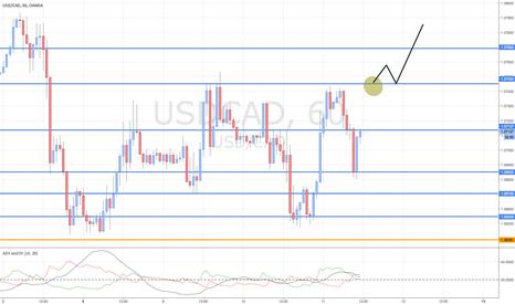 USDCAD: USD/CAD potential long