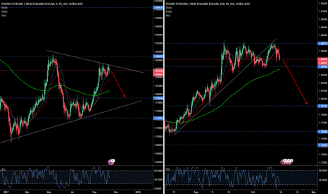 GBPNZD: Going down