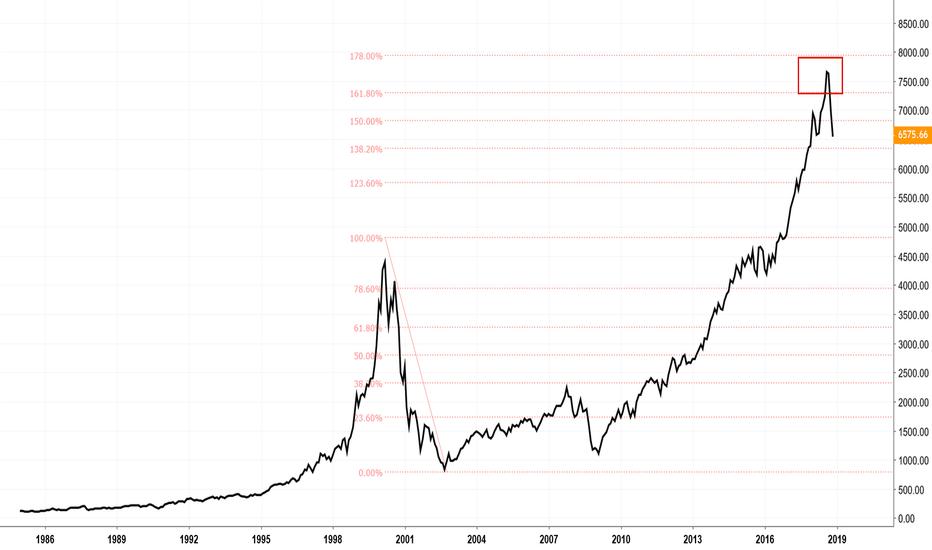 NDX: Has the Nasdaq (Market) Topped?