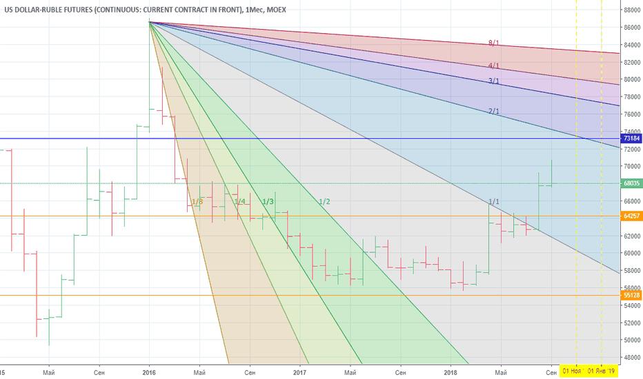 SI1!: Прогноз рубля до конца года