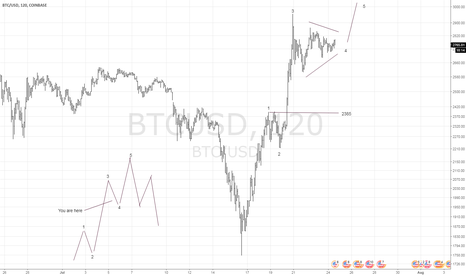 BTCUSD: Short term Elliott Wave view of Bitcoin