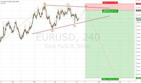 EURUSD: Last wave in triangle EURUSD