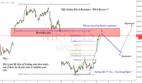 NIFTY: Nifty : Standing Against the Bulls, Potential Short !