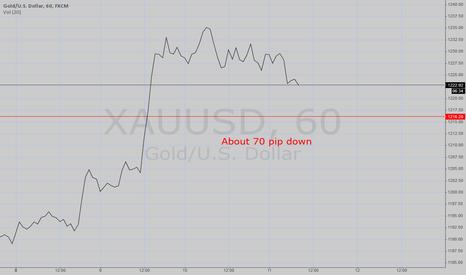 XAUUSD: GOLD/U.S Forecasting